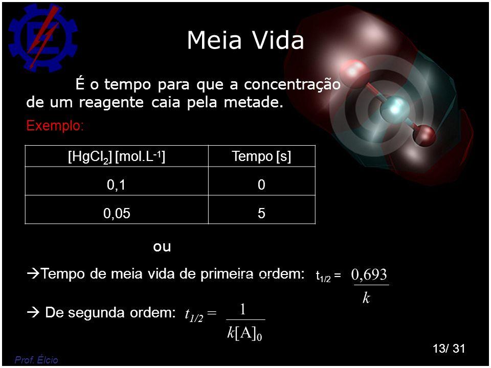 Meia Vida É o tempo para que a concentração de um reagente caia pela metade. Exemplo: [HgCl2] [mol.L-1]